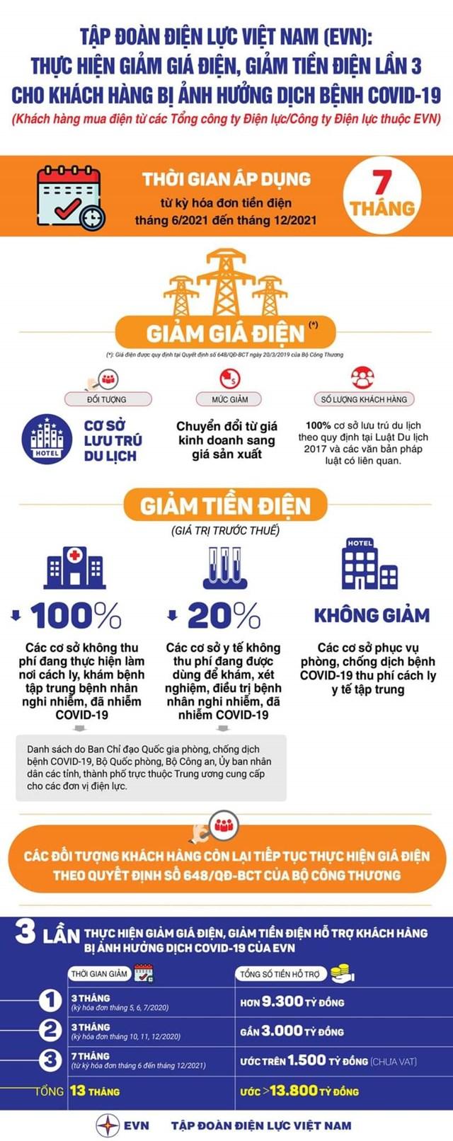 PC Thừa Thiên Huế giảm giá điện, giảm tiền điện (đợt 3) - Ảnh 1