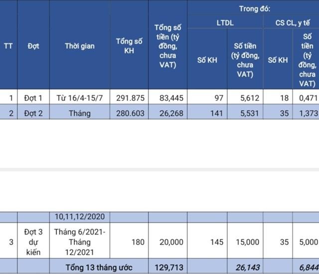 Thông tin về số KH và số tiền điện đã hỗ trợ trong 02 đợt đầu: